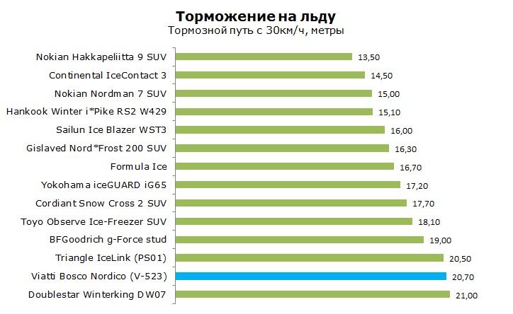 шип Viatti Bosco Nordico V-523 тесты, отзывы, обзор, рейтинг