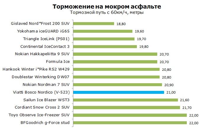 Viatti Bosco Nordico V-523 тесты, отзывы, обзор, рейтинг