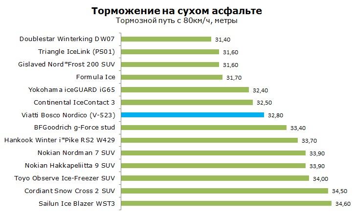 шипованная Viatti Bosco Nordico V-523 тесты, отзывы, обзор, рейтинг