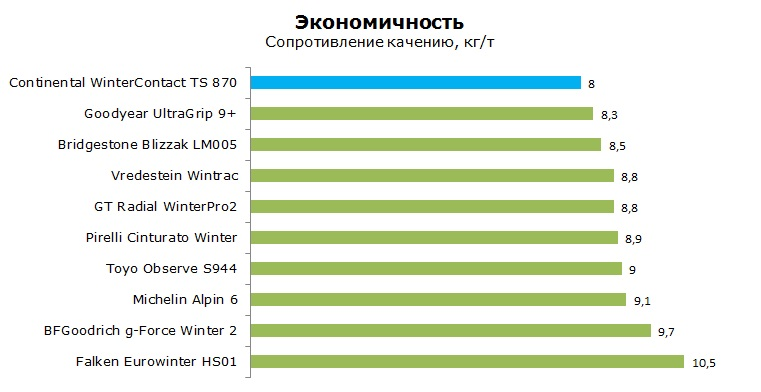 Continental Winter Contact TS 870 тесты, рейтинг, обзор