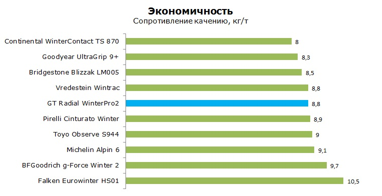 GT Radial WinterPro 2 тесты, рейтинг, обзор