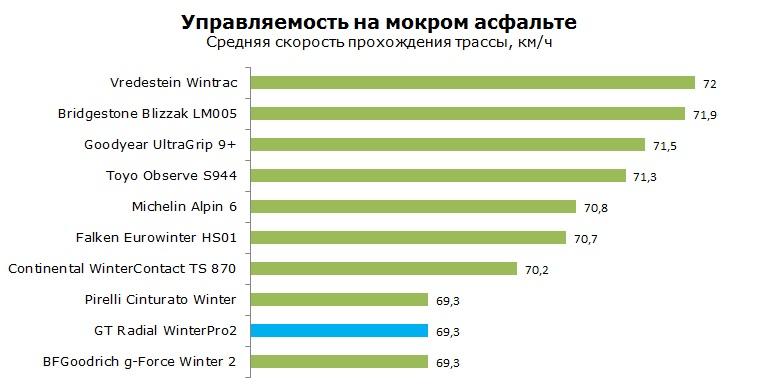 GT Radial WinterPro2 тесты, рейтинг, обзор