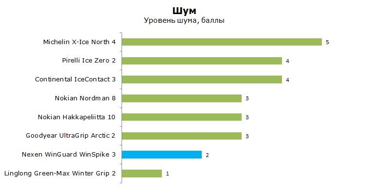 Нексен Вингард ВинСпайк 3 тест, обзор, рейтинг