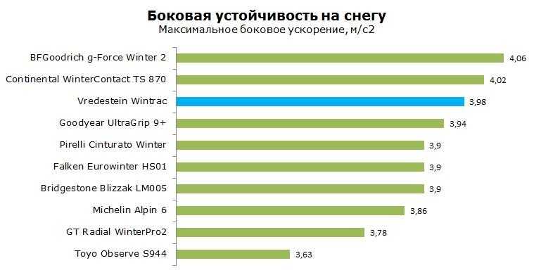 Вредштайн Винтрак тесты, рейтинг, обзор