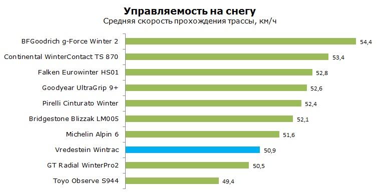 Вредештайн Винтрак тесты, рейтинг, обзор