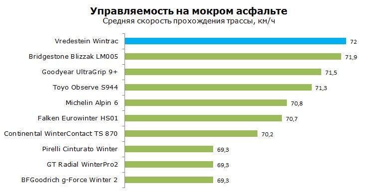 Vredestein Wintrac тесты, рейтинг, обзор